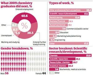 Chemistry graduates graphic