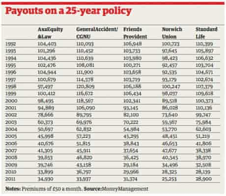 With-profits endowments table