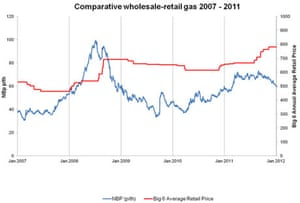 Gas wholesale priceii