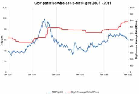 Gas wholesale priceii