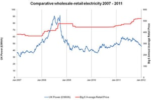 Electricity wholesale priceii