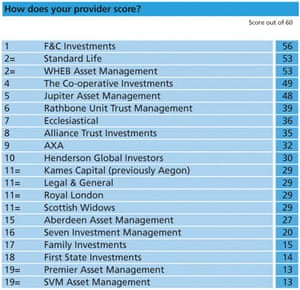 How ethical is your fund manager table