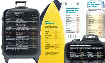 Budget airlines: how the add-ons add up