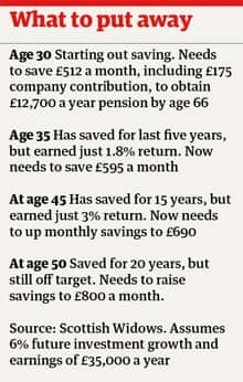 Pensions – what to put away
