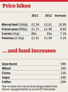 Food prices table