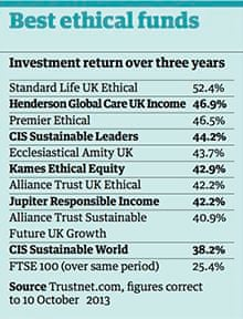 Ethical investment funds uk top investment planning counsel login