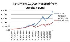 Invesco returns graph