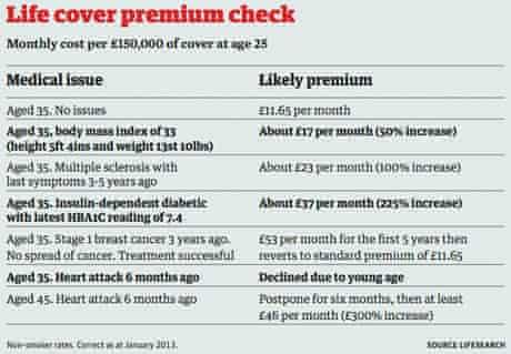 Live cover premium check