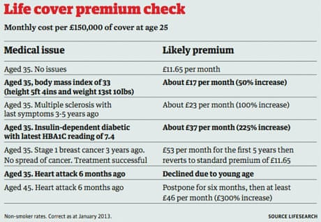 Why health issues or age need not mean inflated insurance