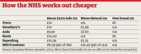 Condom prices table