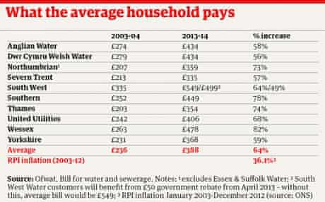 Average household water bill