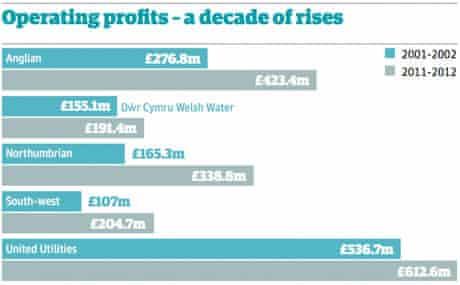 Water company operating profits