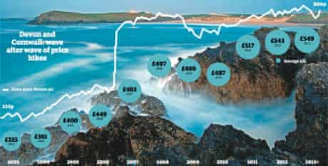Water bills v share price