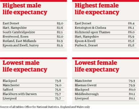 Life expectancy tables