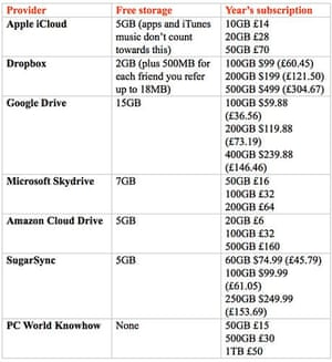 Cloud storage table