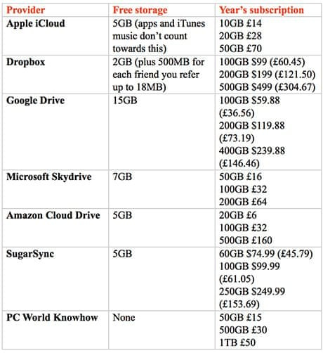 Cloud sourcing: which remote storage should you choose? | Money