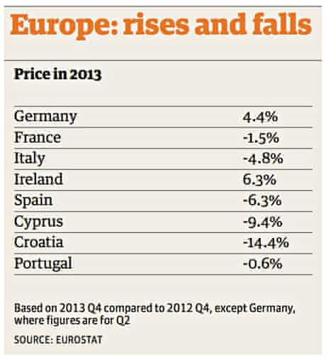 Europe price rises and falls