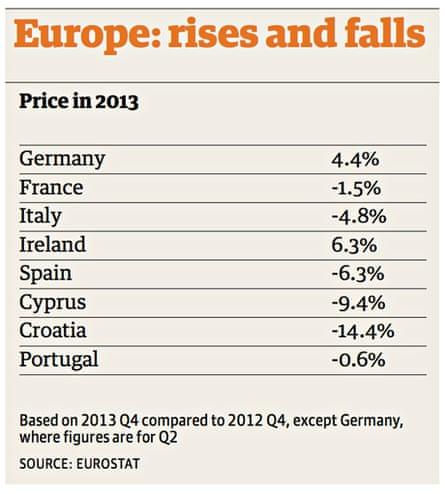 Europe price rises and falls