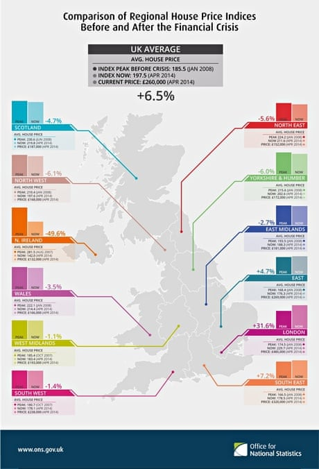 83de519b9548 How house prices compare with pre-crisis levels around the regions | Money  | The Guardian
