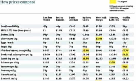 food price table (crop)