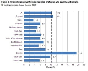 ons uk property price table june