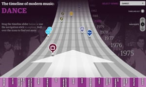 A history of modern dance music timeline