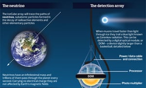 Neutrino graphic