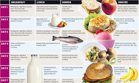 The Livewell diet: it's cheap, it's nutritious and it could