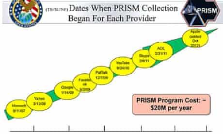 prism timeline
