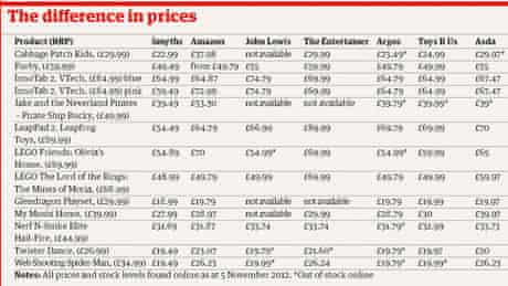toy price comparison table