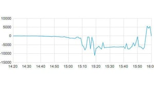 Graph of Guardian readers' reaction to David Cameron's speech to the Tory conference
