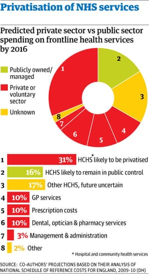 The NHS braces itself for privatisation   Society   The ...