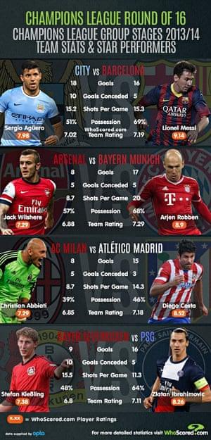 yksityiskohtainen ilme kauneus uusia valokuvia European best XIs plus Champions League last-16 tactical ...