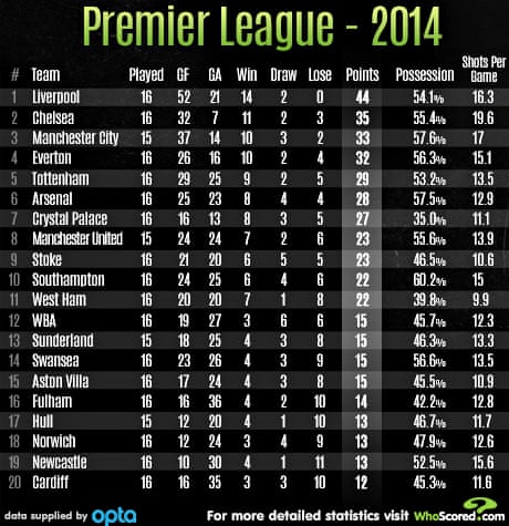 Which Premier League Team Has Performed Best In 2014