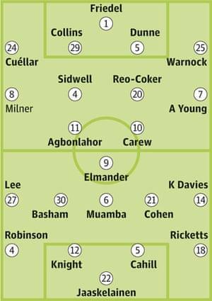 Aston Villa v Bolton Wanderers