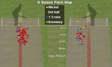 Graeme Swann's pitch map on day two