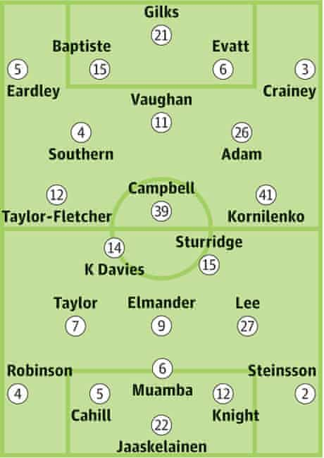 Blackpool v Bolton Wanderers: Probable starters in bold, contenders in light.