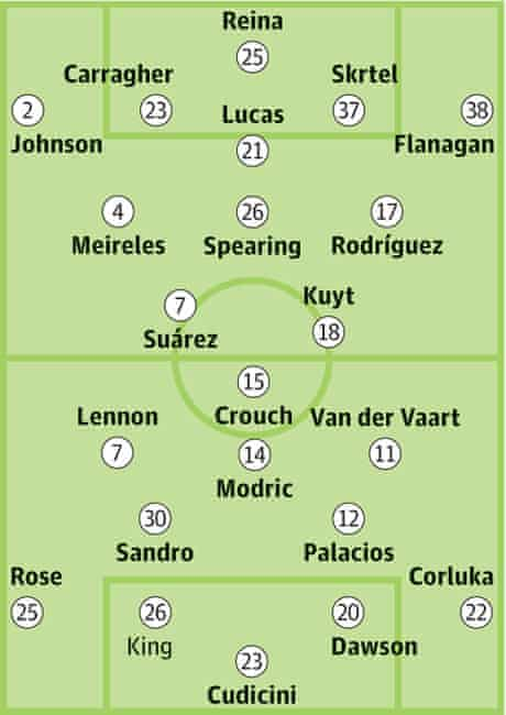 Liverpool v Tottenham: Probable starters in bold, contenders in light.