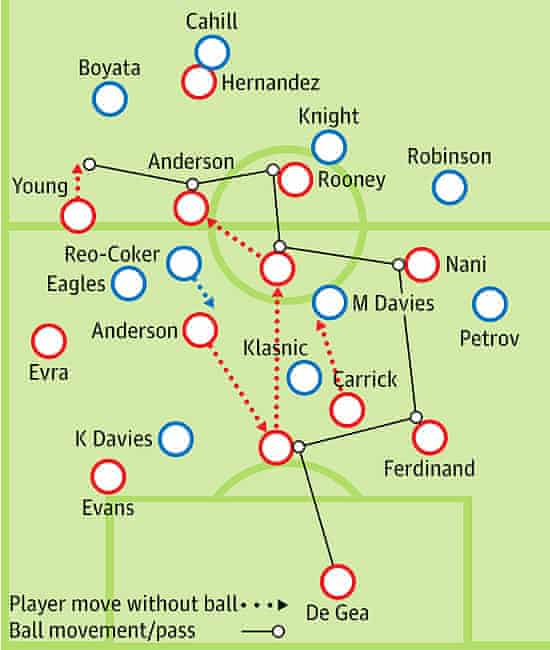 Manchester United worked the ball from back to front via Anderson, leaving Bolton overwhelmed.