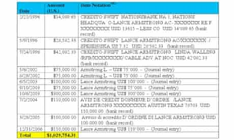 The Usada report provides a breakdown of Armstrong's payments to Dr Ferrari's Swiss company