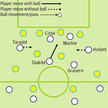 QPR's wingers moved inside and Diakité dribbled forward to overload Reading between the lines