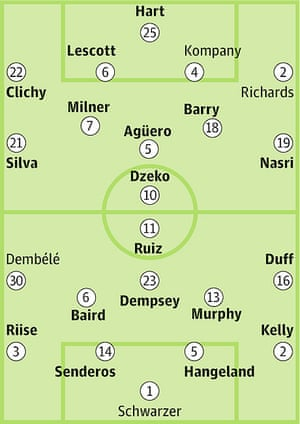 Manchester City v Fulham: Probable starters in bold, contenders in light