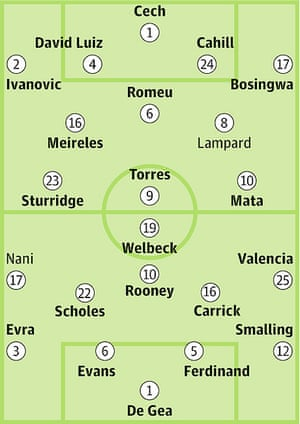 Chelsea v Manchester United: Probable starters in bold, contenders in light