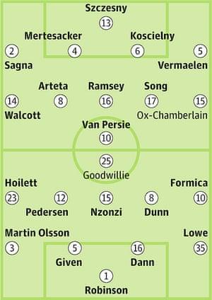 ARSENAL v Blackburn Rovers: Probable starters in bold, contenders in light