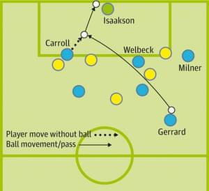 England v Sweden Andy Carroll