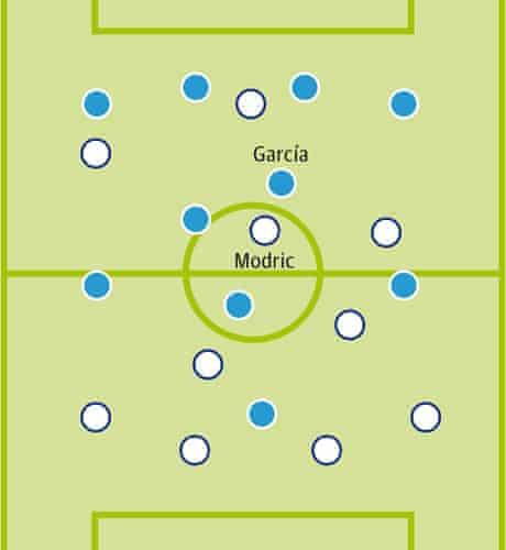 Real Madrid v Man City