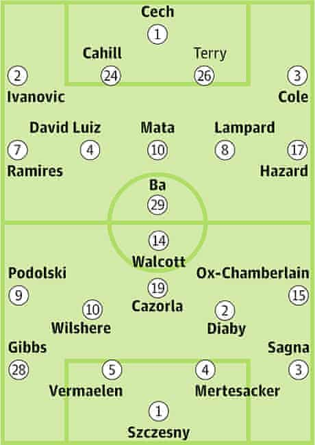 Chelsea v Arsenal: Probable starters in bold, contenders in light