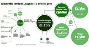 Premier League TV money