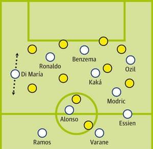 Real v Dortmund