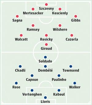 Arsenal v Tottenham Hotspur: Probable starters in bold, contenders in light